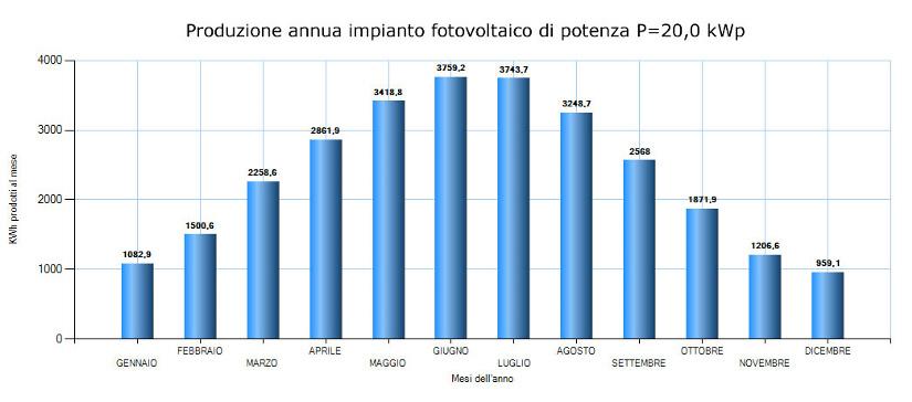 Produzione moduli fotovoltaici in italia 37