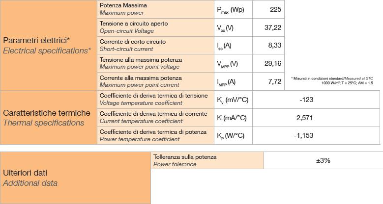 Pannelli fotovoltaici silicio amorfo scheda tecnica 66
