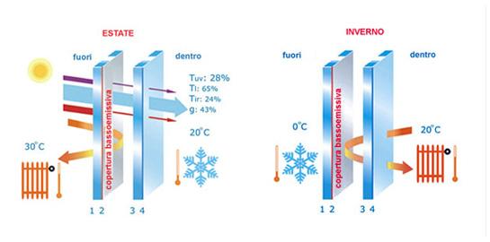 Vetri termici pisa - Costo finestre doppi vetri ...